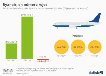 Ryanair generó 20 millones de euros de pérdidas el pasado trimestre