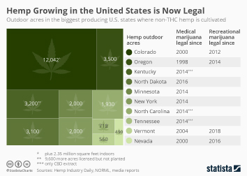 Newly Legal Hemp Growing Industry Expected to Flourish in the U.S.