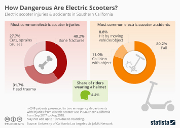 Ridesharing services in the U.S. Infographic - How Dangerous Are Electric Scooters?