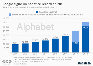 Google signe un bénéfice record en 2018