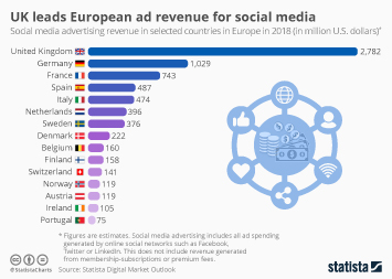Consulting services industry in the U.S. Infographic - UK leads European ad revenue for social media