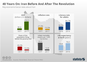 Iran Infographic - 40 Years On: Iran Before And After The Revolution