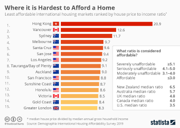The Places Where It's Hardest to Afford a Home