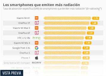 Los smartphones de Huawei desaparecen de la lista de los de mayor radiación