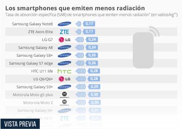 Dispositivos de Internet móvil y consumo de apps en España Infografía - Los teléfonos Samsung, los de menor radiación del mercado