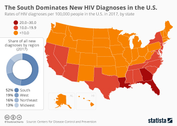 HIV/AIDS in the U.S. Infographic - The South dominates new HIV diagnoses in the United States