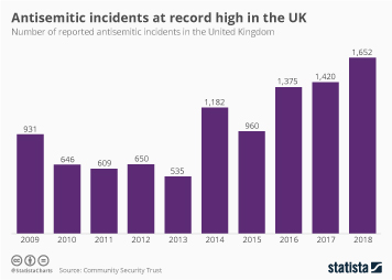 Hate crime in the UK Infographic - Antisemitic incidents at record high in the UK