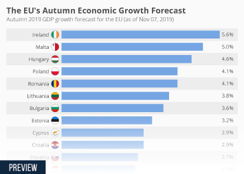 The EU's Autumn Economic Growth Forecast