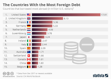 Industrialized Nations Have Biggest Foreign Debt