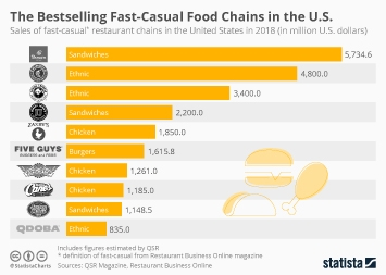 Restaurant and foodservice industry in the U.S. Infographic - Fast and Casual Dining is Big Business