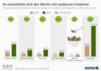 So entwickelt sich der Markt mit essbaren Insekten