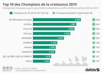 Top 10 des Champions de la croissance 2019