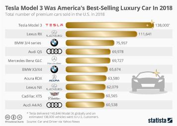 Tesla Model 3 Was America's Best-Selling Luxury Car In 2018