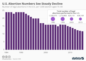 Intercity rail services in the United States Infographic - Restrictive Laws Show Effect as U.S. Abortion Rate Declines