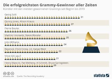 Musikindustrie Infografik - Die erfolgreichsten Grammy-Gewinner aller Zeiten
