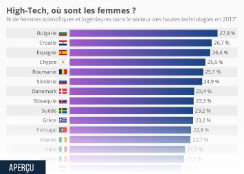 High-tech, où sont les femmes ?