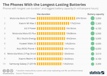 The Smartphones With the Longest-Lasting Batteries