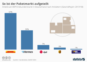 KEP-Branche Infografik - So ist der Paketmarkt aufgeteilt