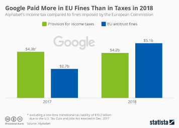 Google Paid More in EU Fines Than in Taxes in 2018