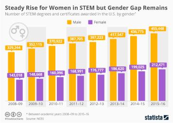 Women Infographic - Steady Rise for Women in STEM but Gender Gap Remains