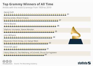 Grammy Awards  Infographic - Top Grammy Winners of All Time