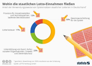 Lotto Infografik - Wohin die staatlichen Lotto-Einnahmen fließen