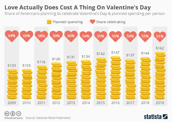Love Actually Does Cost A Thing On Valentine's Day