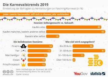 Karneval in Deutschland Infografik - Die Karnevalstrends 2019
