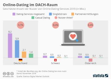 Betrüger in online-dating-sites statistiken