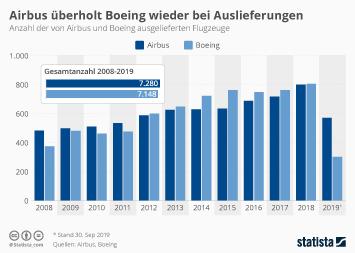 Airbus und Boeing bei Auslieferungen fast gleichauf