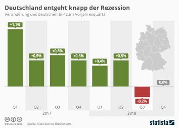 Konjunktur in Deutschland Infografik - Deutschland entgeht knapp der Rezession