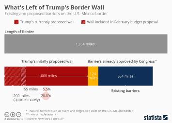 2019 U.S. government shutdown Infographic - Budget Proposal Cuts Trump's Wall Plans Short