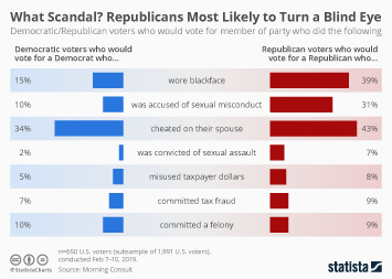 2018 Midterm election in the U.S. Infographic - What Scandal? Republicans Most Likely to Turn a Blind Eye