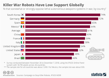 Commercial UAVs Infographic - Killer War Robots Have Low Support Globally