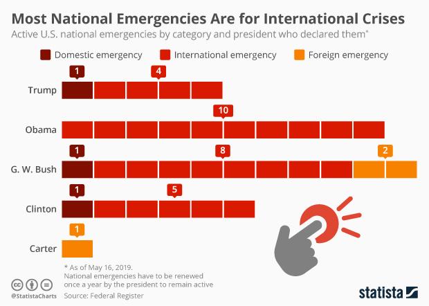 active national emergencies in the U.S: