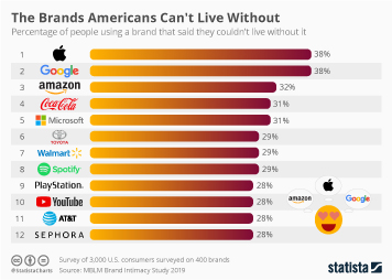 Brand Value Infographic - These Are the Brands Americans Claim They Can't Live Without