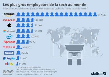 Les plus gros employeurs de la tech au monde
