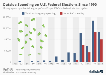 Outside Spending on Federal Elections Didn't Become Rampant Until 2012