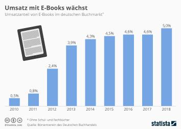 Umsatz mit E-Books wächst
