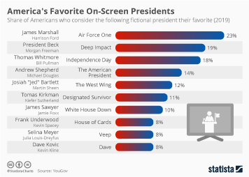 Movie Industry Infographic - America's Favorite On-Screen Presidents