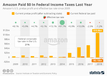 Amazon Infographic - Amazon Paid $0 In Federal Income Taxes Last Year