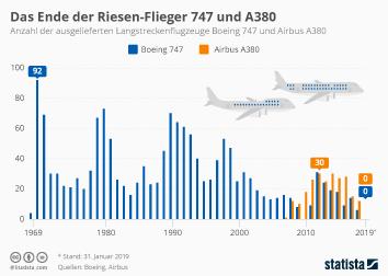 Luftverkehr Infografik - Das Ende der Riesen-Flieger 747 und A380