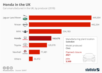 The UK Automotive Industry Infographic - Honda in the UK