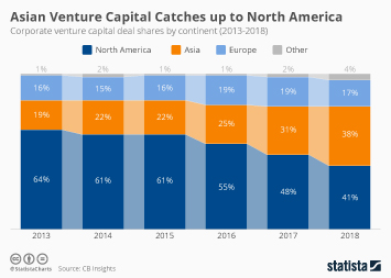 Asian Venture Capital Catches up to North America