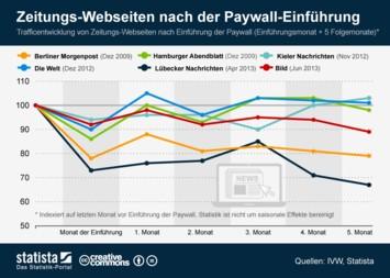 Traffic von Webseiten nach der Paywall-Einführung