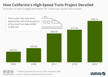Rail industry Infographic - How California's High-Speed Train Project Derailed
