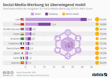 Soziale Netzwerke Infografik - Social-Media-Werbung ist überwiegend mobil
