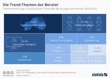 Unternehmensberatung Infografik - Die Trend-Themen der Berater