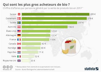 L'alimentation bio en France Infographie - Qui sont les plus gros acheteurs de bio ?