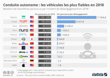 Les voitures connectées  Infographie - Conduite autonome : les véhicules les plus fiables en 2018